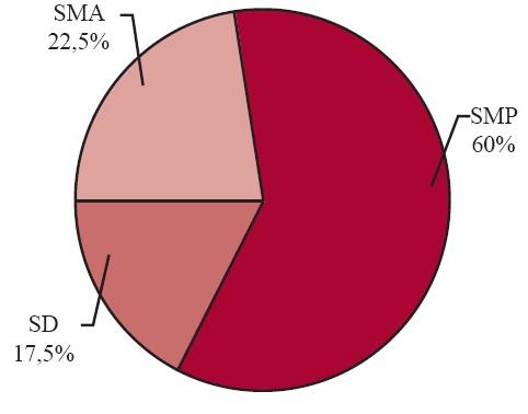 Penyajian Data Statistik Dalam Bentuk Tabel Diagram Batang Garis