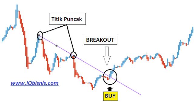 strategi jitu rahasia belajar trading forex