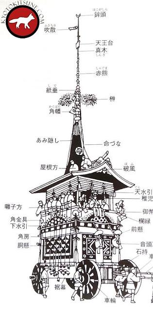 Char de Gion matsuri, le Hoko