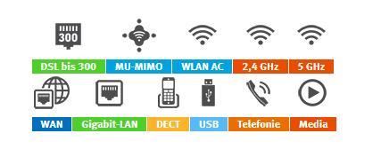 Übertragungsraten von bis zu 1.733 MBit/s auf dem 5-GHz-Band plus 800 MBit/s auf dem 2,4-GHz-Band