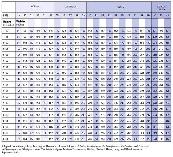 Graham Fitness Blog Determining Body Composition and Body Fat - body fat chart
