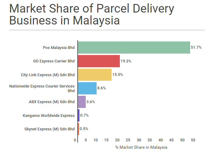 Market share of parcel delivery business in Malaysia