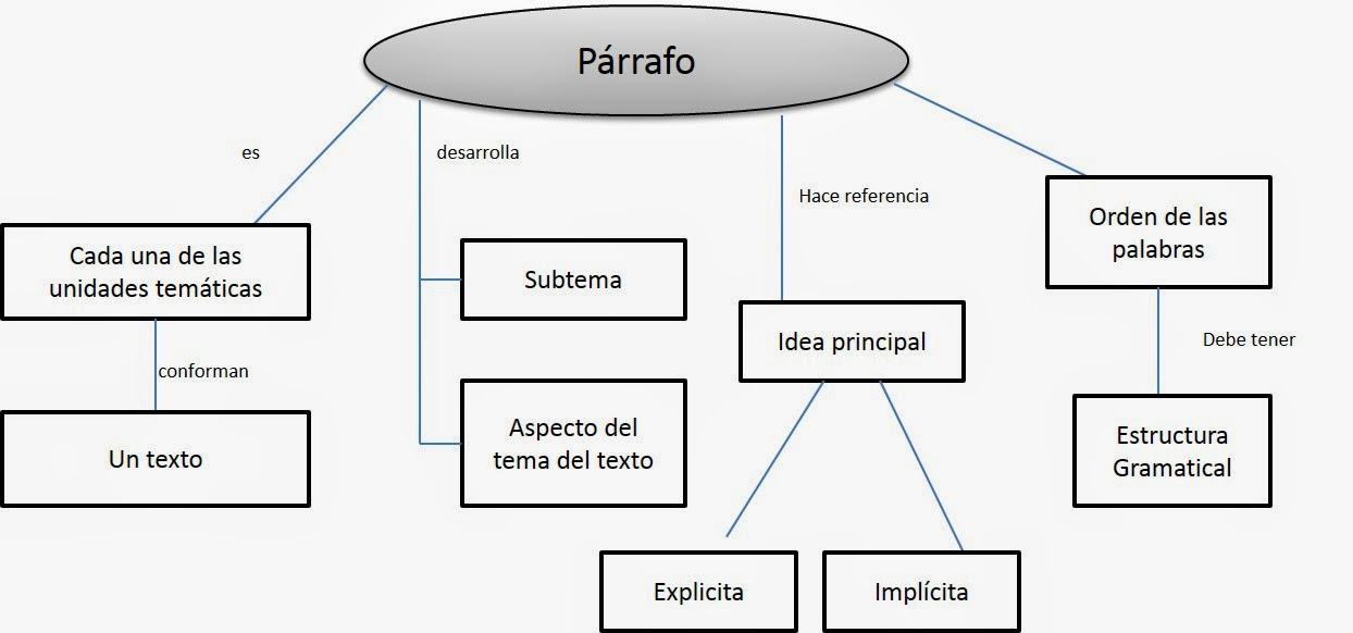 Estrategias De Aprendizaje Mapas Conceptuales