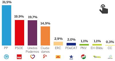 http://www.huffingtonpost.es/2017/05/09/el-pp-ganarias-las-elecciones-y-el-psoe-recupera-la-segunda-posi_a_22077269/