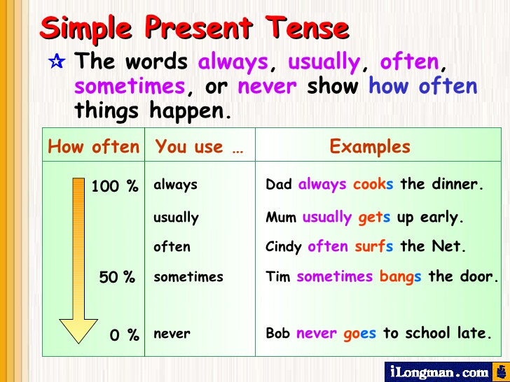 Preposition In Learn In Marathi All Complate: IT SOUNDS GOOD!: PRESENT SIMPLE