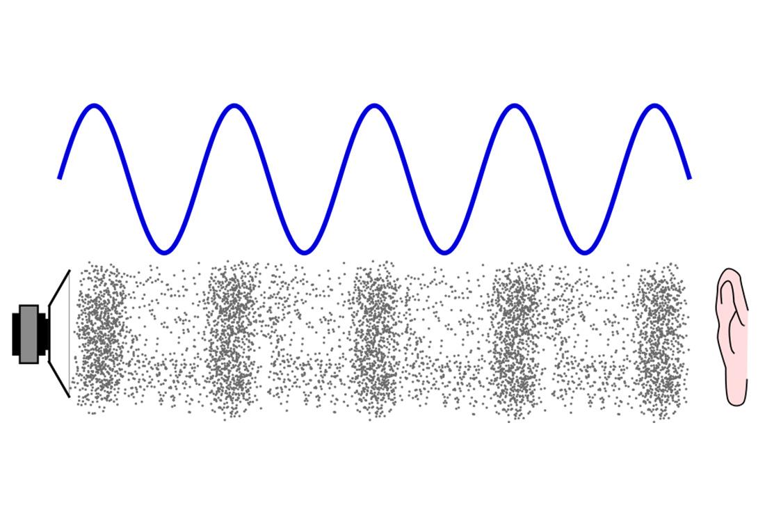 Resultado de imagen para El audio requiere del aire para transmitirse