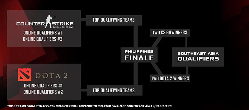 The qualifying stages