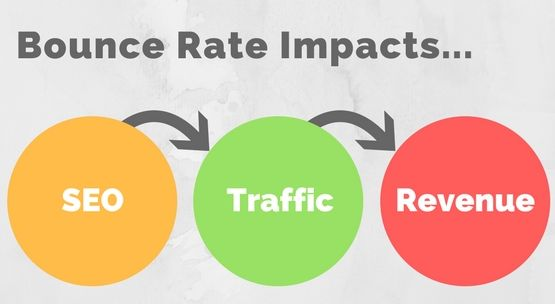 why bounce rate is bad pogo-sticking