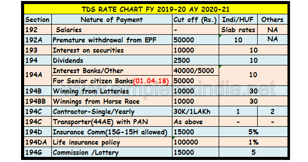 Tds Rate Chart For Fy 2018 19 Pdf Barta Innovations2019 Org