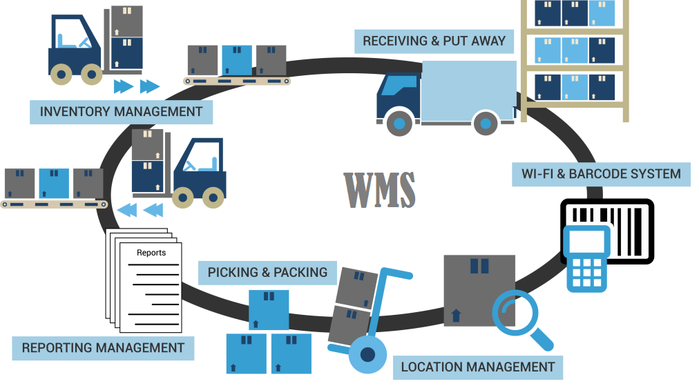 Custom software development and erp development company for Warehouse design software