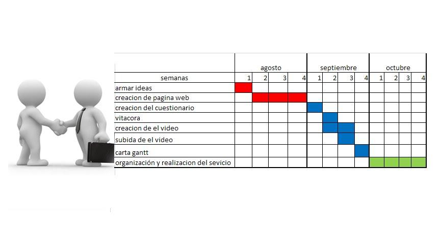 Grafica de gantt ¿Cuál es la importancia del diagrama de Gantt? - diagrama de gantt en excel