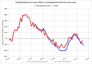 HousingTracker.net YoY Home Inventory