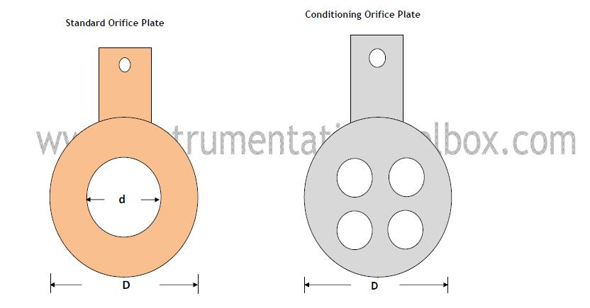 How conditioning orifice plates work learning