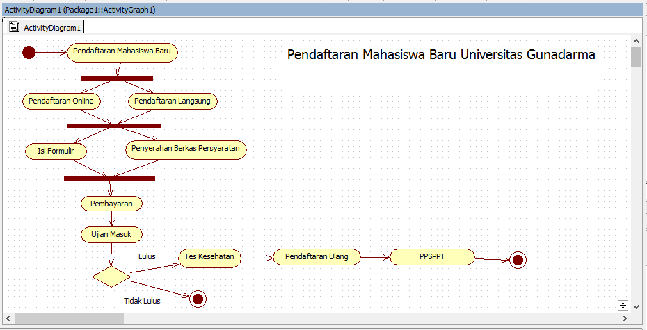 Sophisticated Diagram Uml Activity Diagram