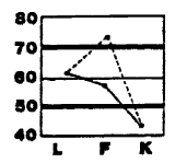 MMPI-2 validity scales either of an optimistic sufferer of hysteria (conversion, in defense mechanism terminology) or of person the psychological defense mechanisms of whom are no longer functional
