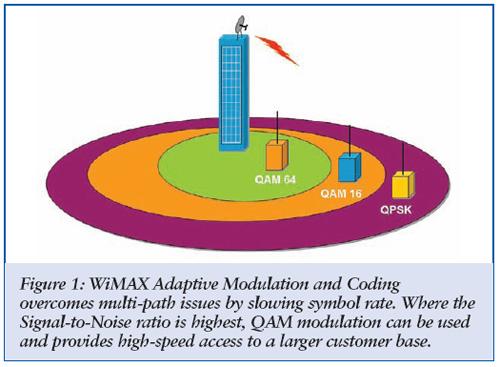 adaptive modulation matlab code