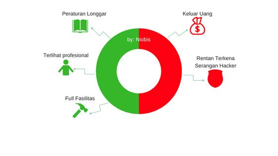 Grafik kelebihan dan kekurangan website berbayar