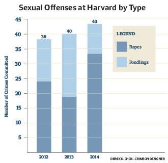 هارفارد تتصدر مجموعة اللبلاب في حالات الاغتصاب