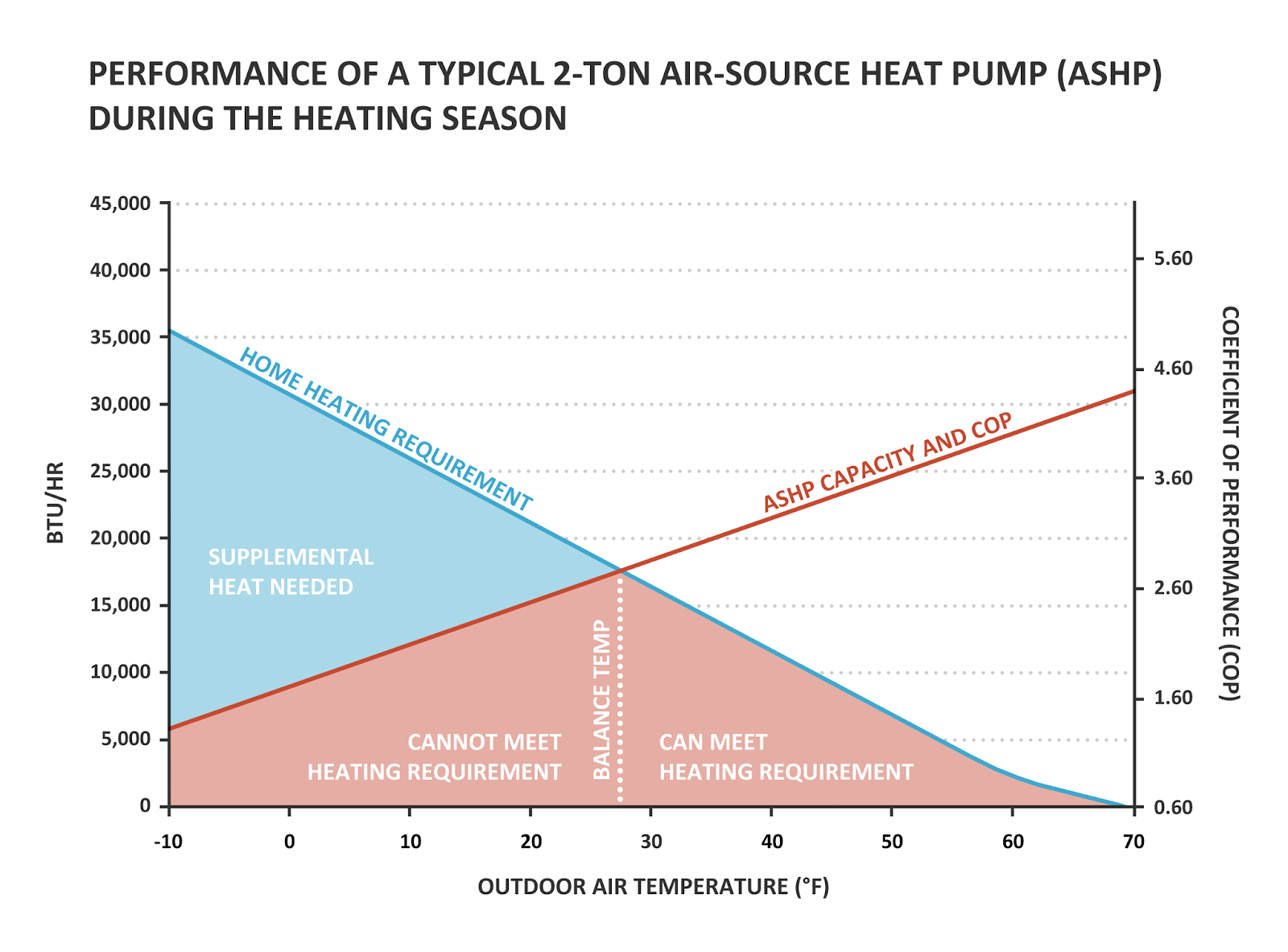 Air Source Heat Pump Capacity Vs Heating Requirement Adapted From Efficiency Gains Low Ambient Temperature Operation Using