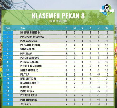 Klasemen Liga 1 2018 Pekan 8