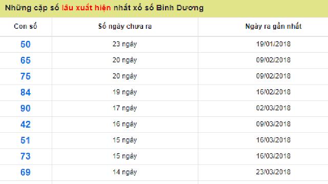 Những cặp số lâu xuất hiện nhất xổ số Bình Dương - Win2888vn