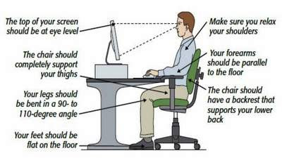 Helpful Office Posture Tip Chart