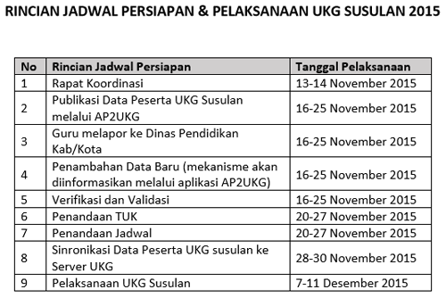 Rincian Jadwal Persiapan dan Pelaksanaan UKG Susulan 2015