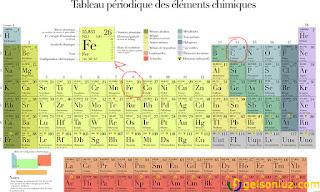 Composição química do aço - Tabela periódica
