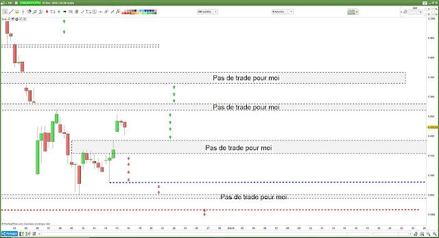 Bilan matrice de trading pour jeudi [15/02/18]