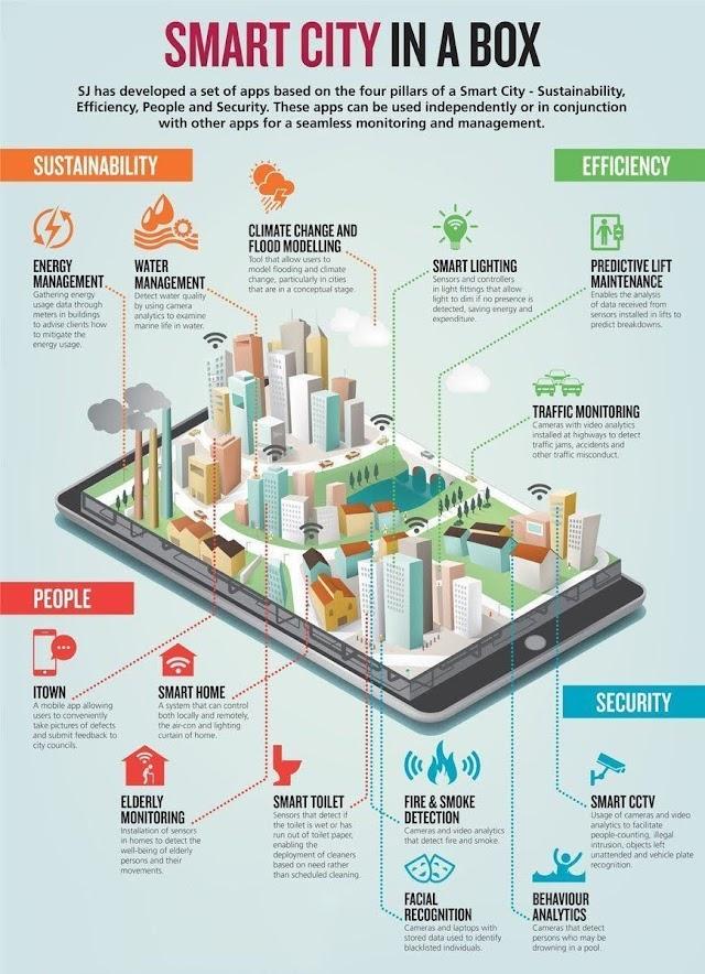 #Smartcity in a box