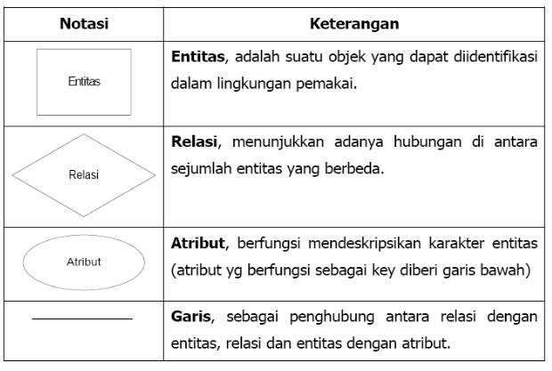 fungsi entity relationship diagram adalah