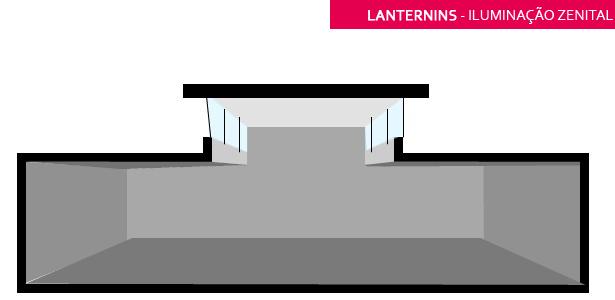 A claraboia é o modelo mais comum entre os projetos residenciais. Iluminacao Zenital Veja Ambientes E Saiba Tudo Sobre Essa Tendencia Decor Salteado