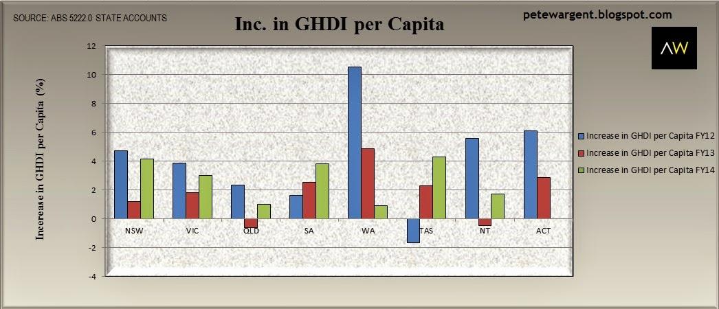 Inc. in GHDI per Capita