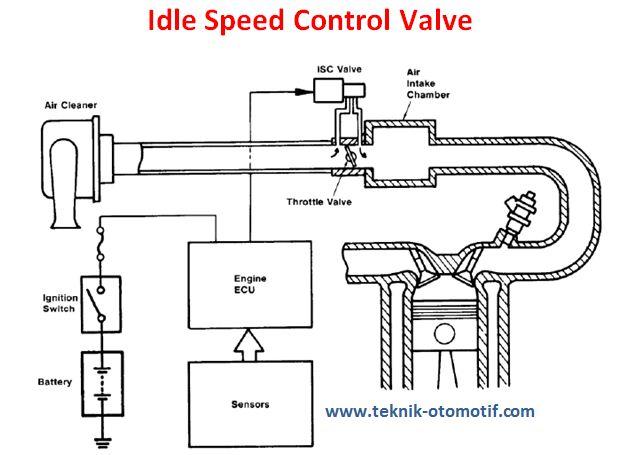 idle speed control valve  isc valve  pengertian dan fungsi