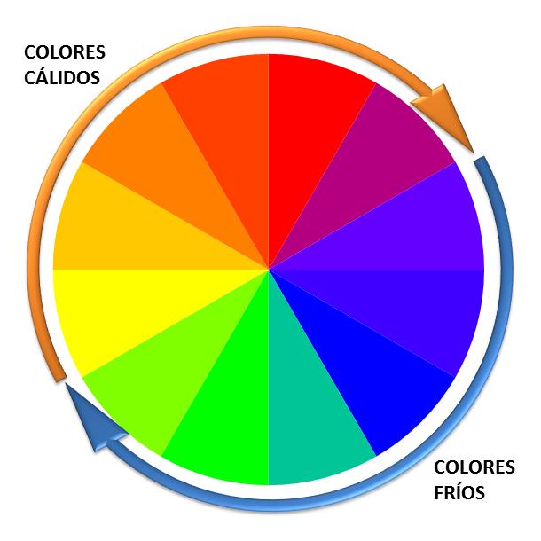 El blog de primero curso 2014 2015 en h jar colores c lidos y colores fr os - Todos los colores calidos ...