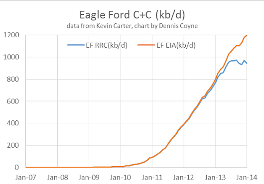 Eagle Ford Update