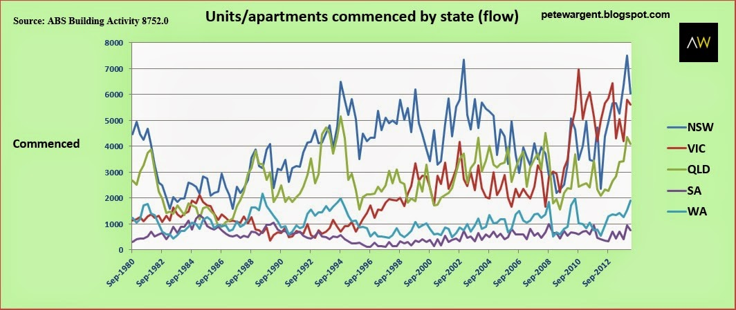 units apartments commenced by state