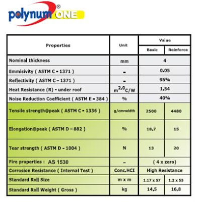 http://www.sumbercahayaindosteel.com/2016/10/insulation-polynum-one.html