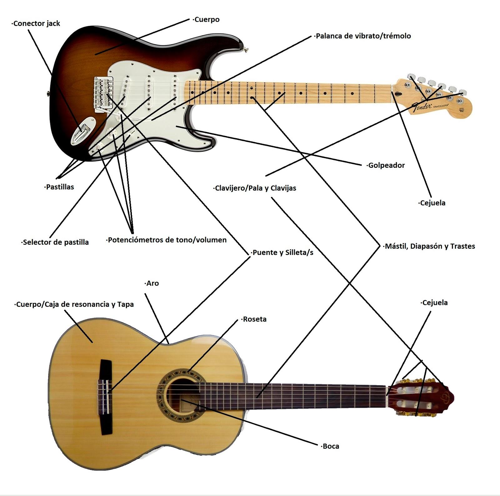 Resultado de imagen de parte de la guitarra