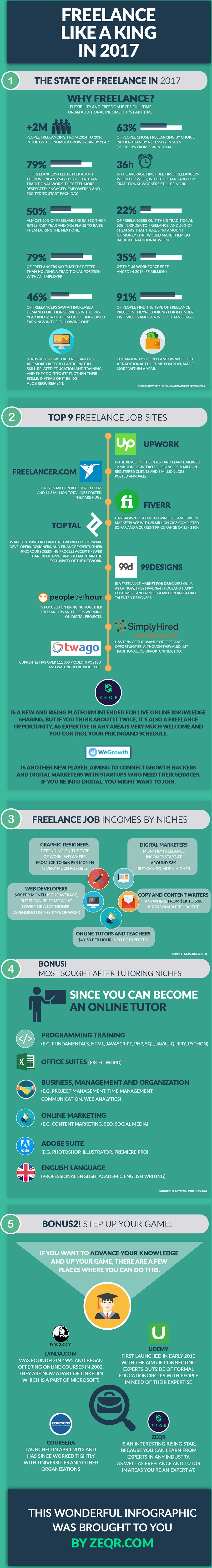 Freelance Like A King In 2017 - #Infographic