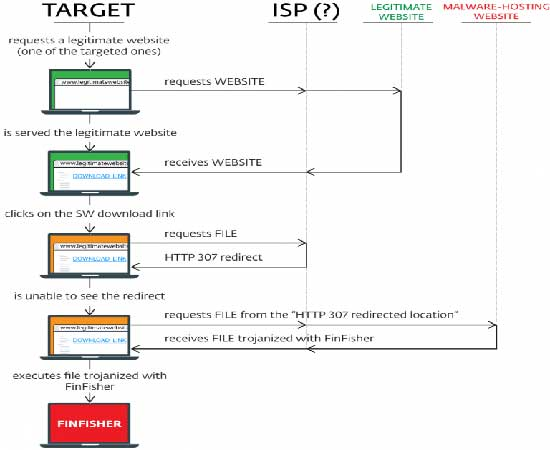 Current FinFisher surveillance attacks: Are internet providers involved?