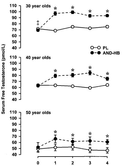 Tribulus Boosts Testosterone (+12%), IGF-1 (+20%), Sheds