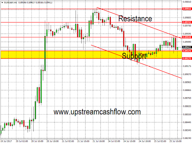 Forex Technical Analysis for EUR/GBP
