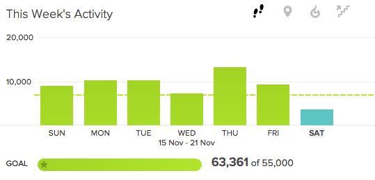 Graph of Walking Week