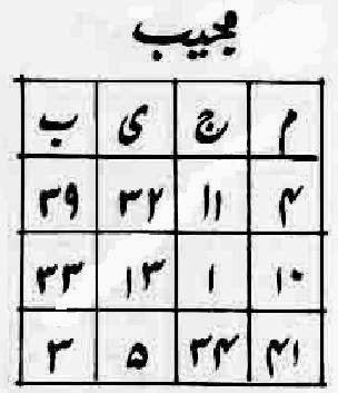 ASMA UL HUSNA: Benefits of Ya Mujeebu / Fazilat Ya Mujeebu