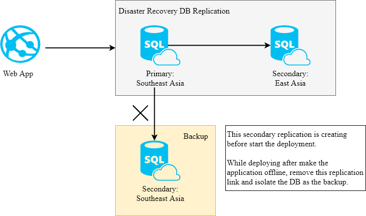 SQL Azure Continuous Deployments and Geo Replicated Backup