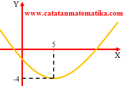 Pembahasan Matematika Dasar SBMPTN 2011