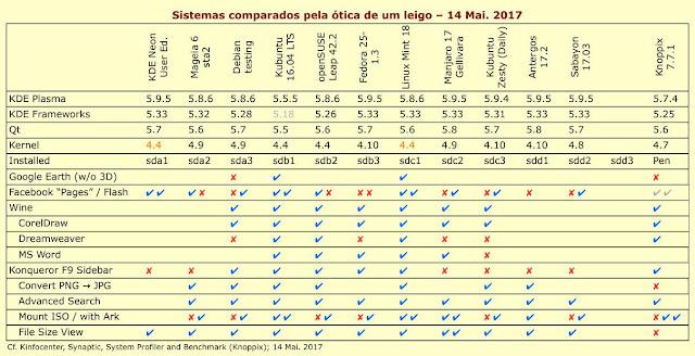 Quadro comparativo dos sistemas Linux instalados, no final da tarde de 14 Mai. 2017