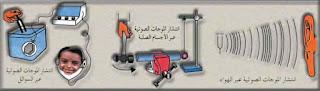 سرعة انتشار الصوت في الهواء والغاز والسائل والصلب
