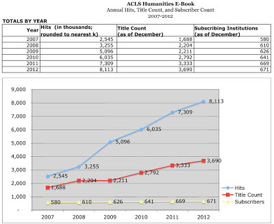 Hits, Title Count, Total Subscribers 2007-2012